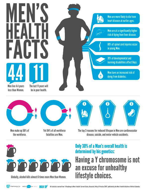 INFOGRAPHIC | Men's health facts