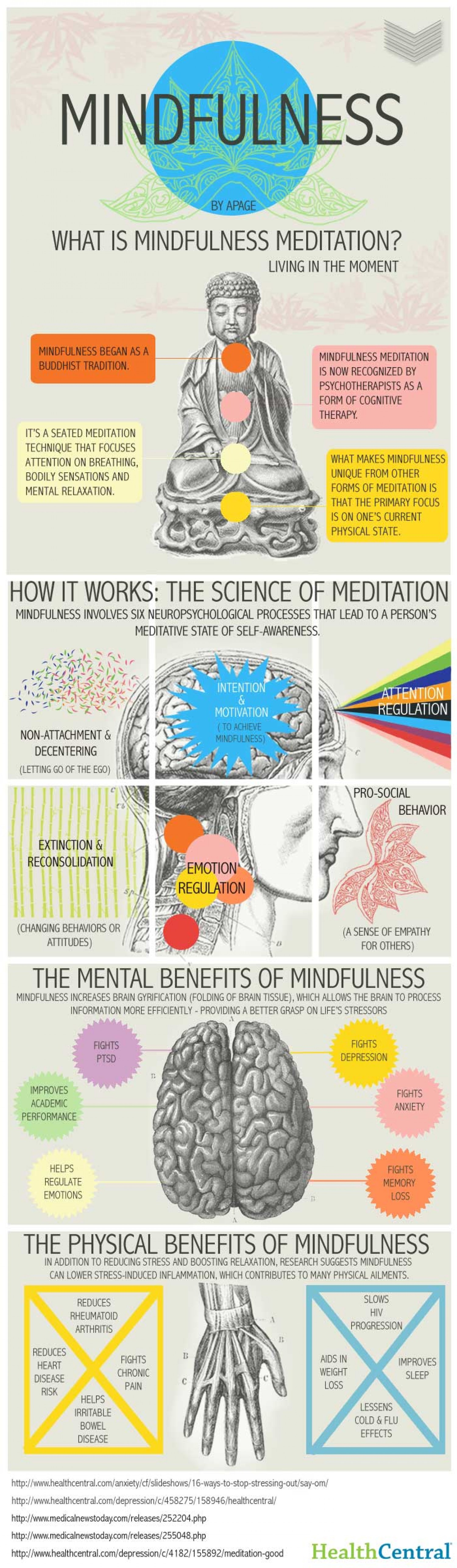 VISUAL | What is mindfulness meditation? Benefits & How it works.